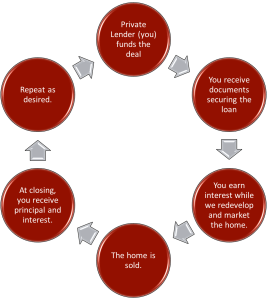 The Private Money Cycle