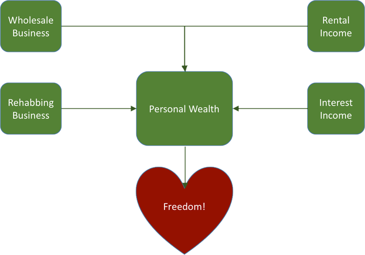 A balanced approach to investing can help you achieve the goal of personal freedom—whatever that means to you.