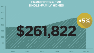 Wilco median price graph