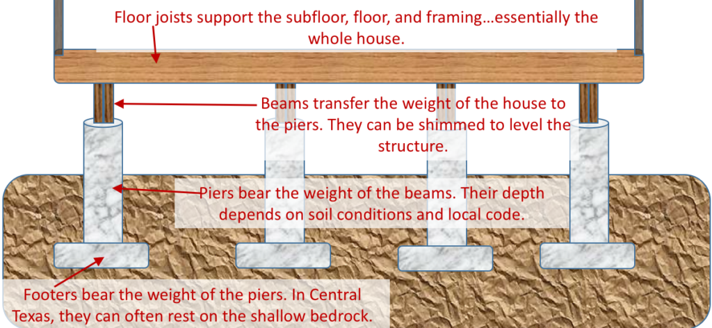 Pier and Beam Construction diagram