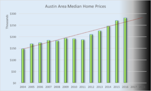 Bar graph showing an upward trend in home prices.
