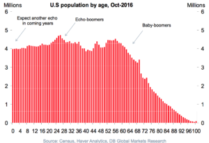 The population of the US by age