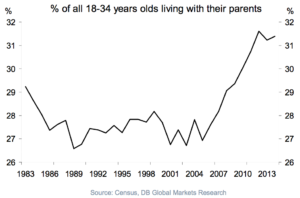 Almost ⅓ of people under the age of 35 still live with their parents.