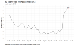 Interest rates on 30-year fixed mortgages in 2016—Click to see an animated version.