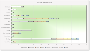 Goal Performance Graph