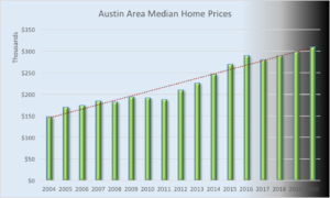 ABOR Median Home Prices continue to rise