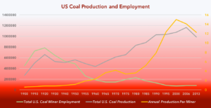 A complex graphic depicting Coal Jobs in the US, total coal production, and miner output by Year