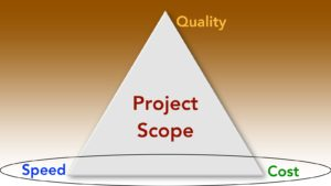 The project management triangle shows how you balance the three aspects that comprise project scope.