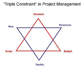Project Manager's responsibilities visualized as a six pointed star.