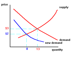 Supply and Demand Change Curves for pizza