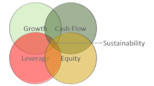 Growth, Cash Flow, Leverage, and Equity.