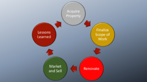 Acquire, Scope, Renovate, Market and Sell, Lessons Learned