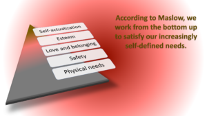 Maslow's pyramid of needs: physical security, safety, love and belonging, esteem, and then self-actualization