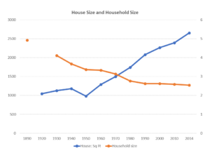 Graph: Inverse relationship between house size and family size.