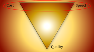 Inverted Project Management Pyramid